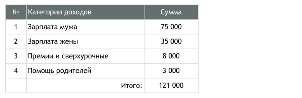 Доходы семьи - таблица
