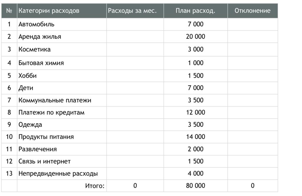 Расходы семьи - таблица