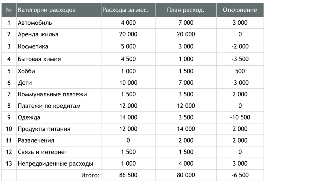 Сводная таблица по месяцу